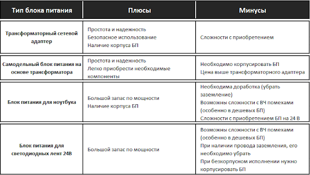 Сравнительная таблица блоков питания