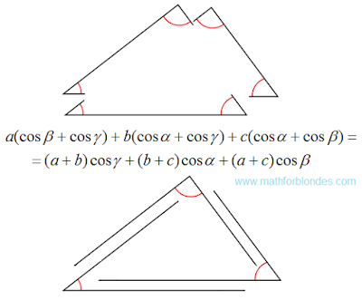 The geometry of the law of cosines. Triangle. Mathematics For Blondes.