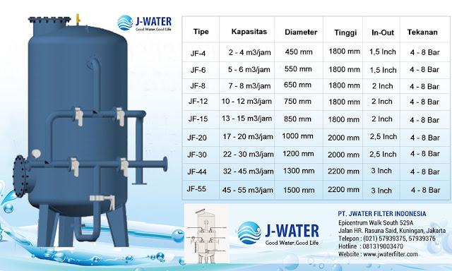 sand filter air industri surabaya