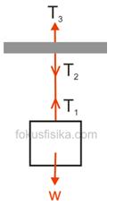 hukum newton 3 aksi reaksi