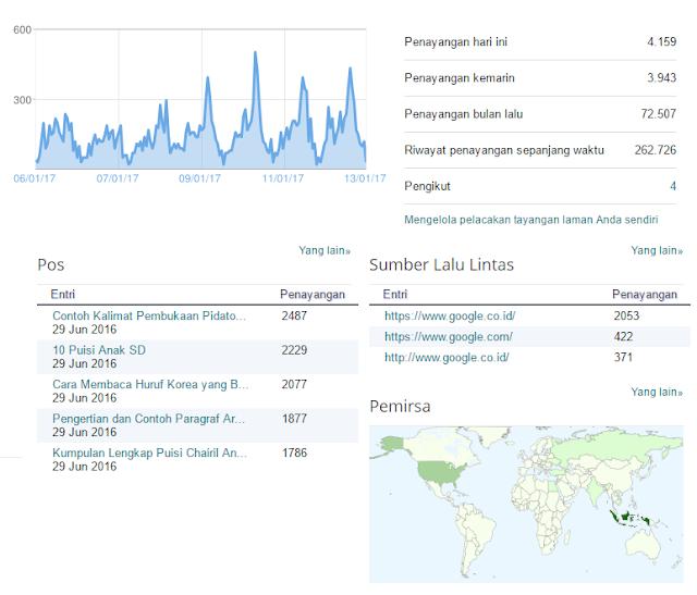 Statistik Blog Iumari