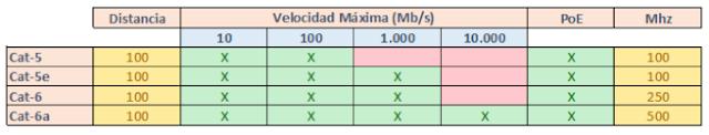 tabla comparativa entre categorías cat ethernet