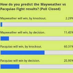 Mayweather vs Pacquiao Fight Results Predictions