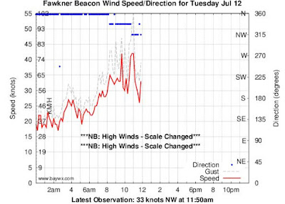 http://kitesurfing-handbook.peterskiteboarding.com/weather/kitesurfing-storms