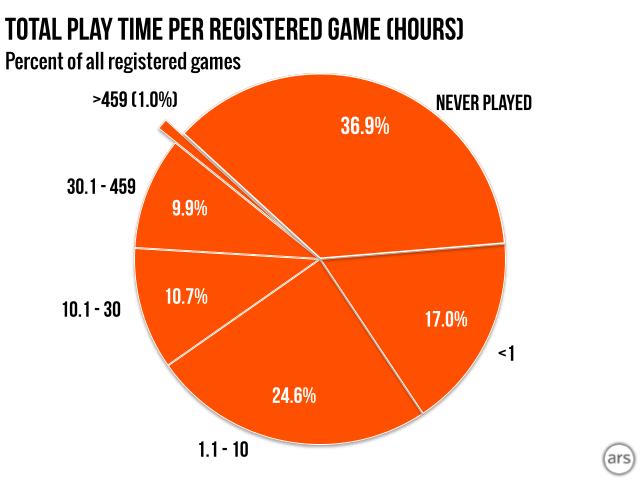 horas de juego en steam