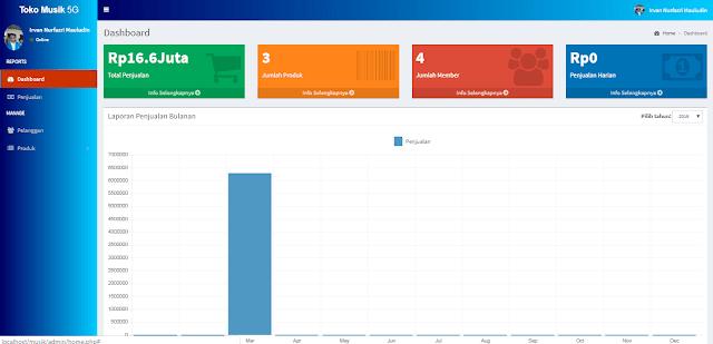 dashboard admin aplikasi toko online - #irvangen