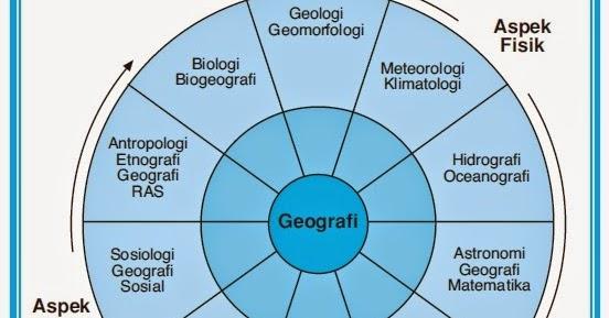 2 Aspek Ilmu Penunjang Geografi