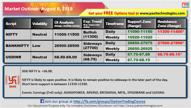 Indian Market Outlook: August 08, 2018