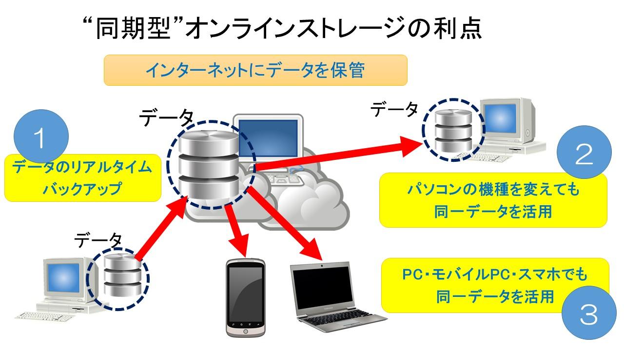 """自動的にデータ保存 """"(同期型)..."""