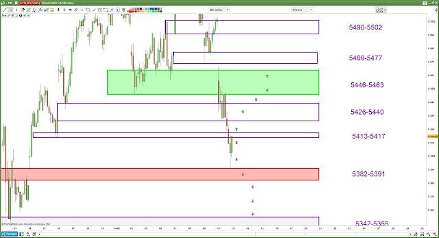 Plan de trade cac40 [13/08/18]