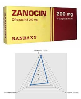 zanocin ofloxacina pareri antibiotic eficient