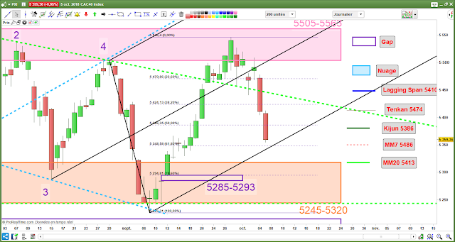 Analyse chartiste cac40 -2- [06/10/18]