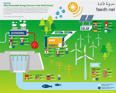 الطاقة المتجددة Renewable Energy فوائد منوعة