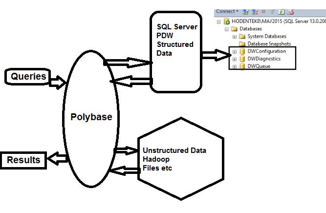 HodentekHelp: What is Polybase?