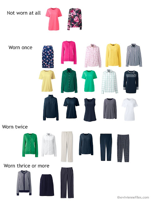 Sorting a capsule wardrobe by how frequently pieces are worn