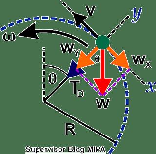 Rumus gaya Tegangan Tali Pada Gerak Melingkar Vertika