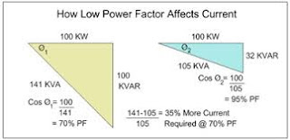 Disadvantage of Low Power Factor