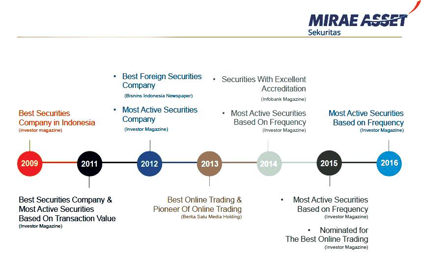 keuntungan bisnis binary option sistem perdagangan saham kami