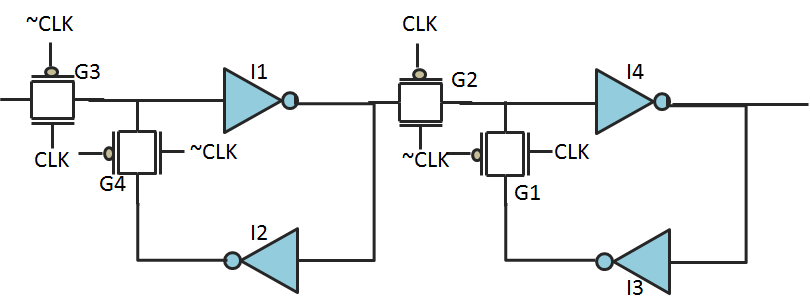 A positive edge-triggered flip-flop consists of master and slave latches, each of which consists of two inverters connected in positive loop back mode and two transmission gates