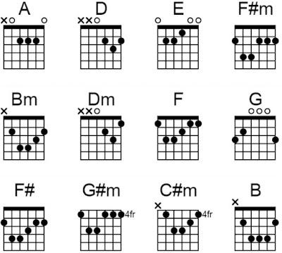 chord gitar ungu kekasih gelapku