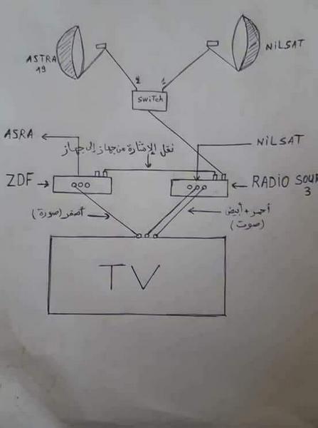 مشهادة مباريات كاس العالم بتعليق عربي وبالمجان Coupe du Monde en arab gratuit