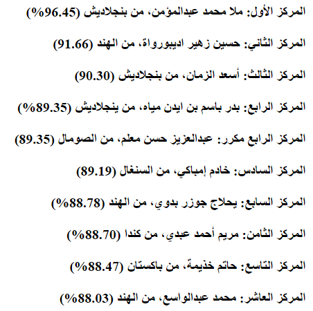 نتيجة شهادات البعوث الإسلامية 2016 / 2017 وتريب الطلاب العشرة الأوائل