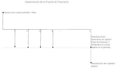 representacion-de-un-proyecto-de-financiacion