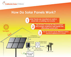 Conversion of Solar Energy into electrical Energy
