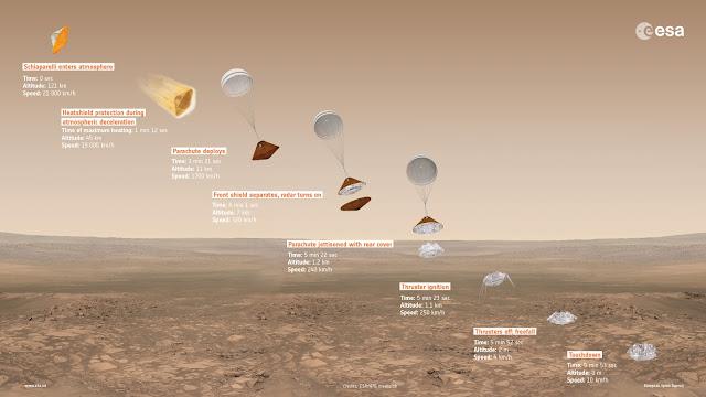 ExoMars 2016 Schiaparelli descent sequence. Image Credit: ESA/ATG medialab