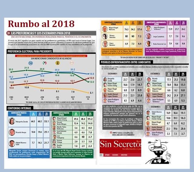 Así van las encuestas Rumbo al 2018