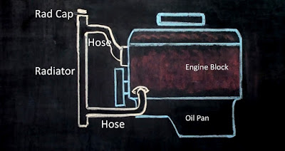 Schematic drawing of engine cooling system