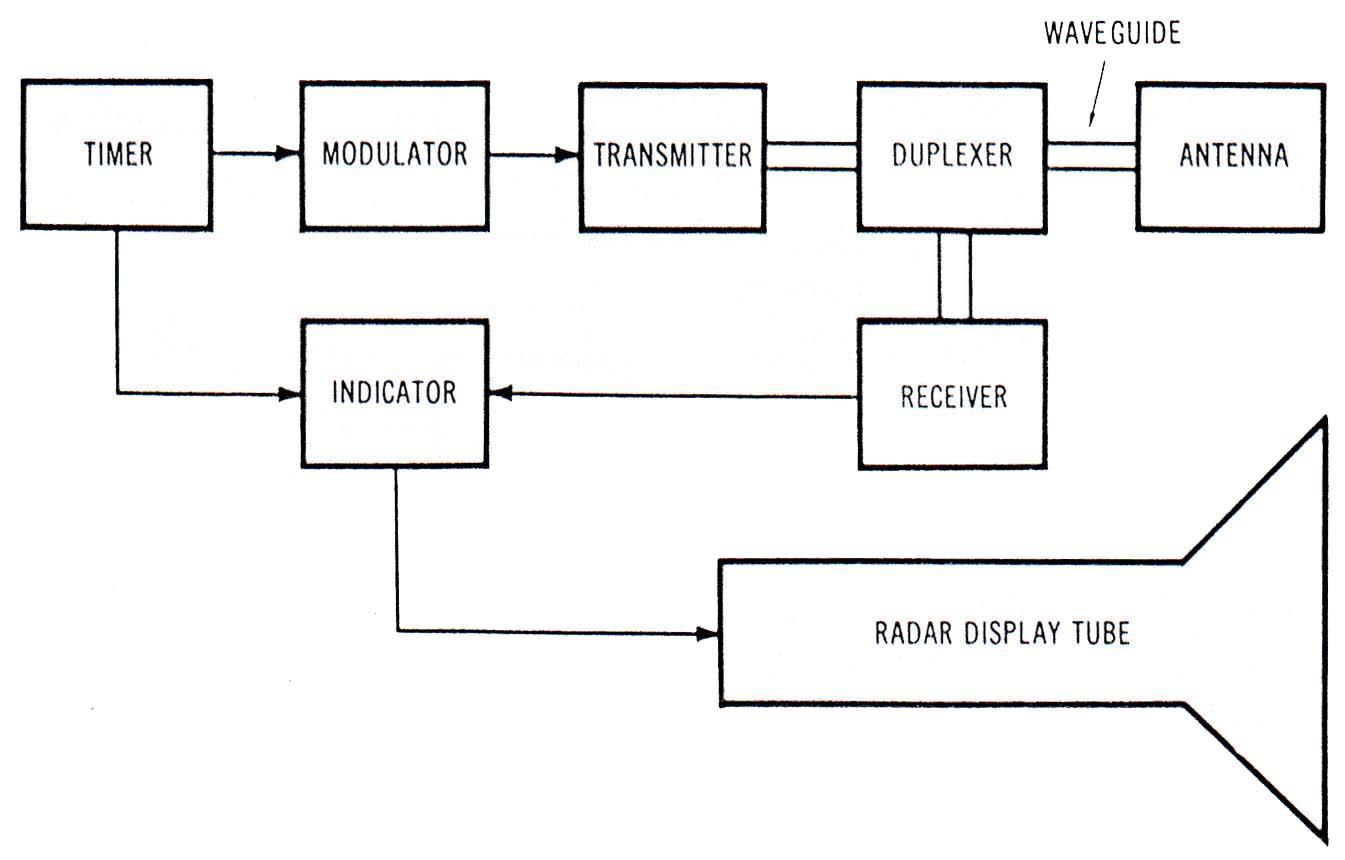 sistem radar navigasi  keuntungan radar  data penting dari radar  teori dasar radar