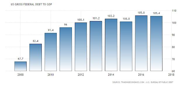 Rasio Hutang Amerika Serikat Terhadap PDB