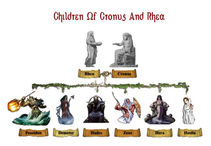 Greek gods and goddesses family tree starting with cronus