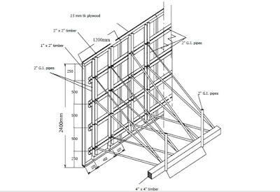 Form Work Civil Engineering Fact