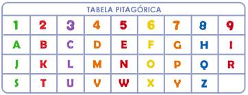 Tabela Pitagórica-1