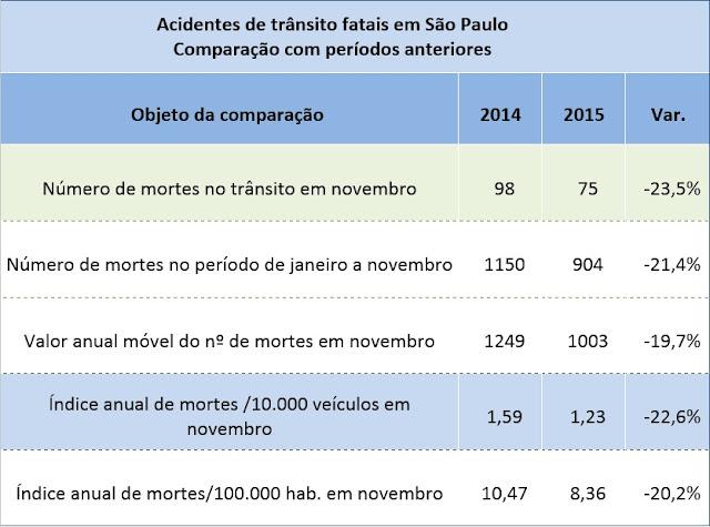 Acidentes de trânsito fatais em São Paulo. comparação com períodos anteriores