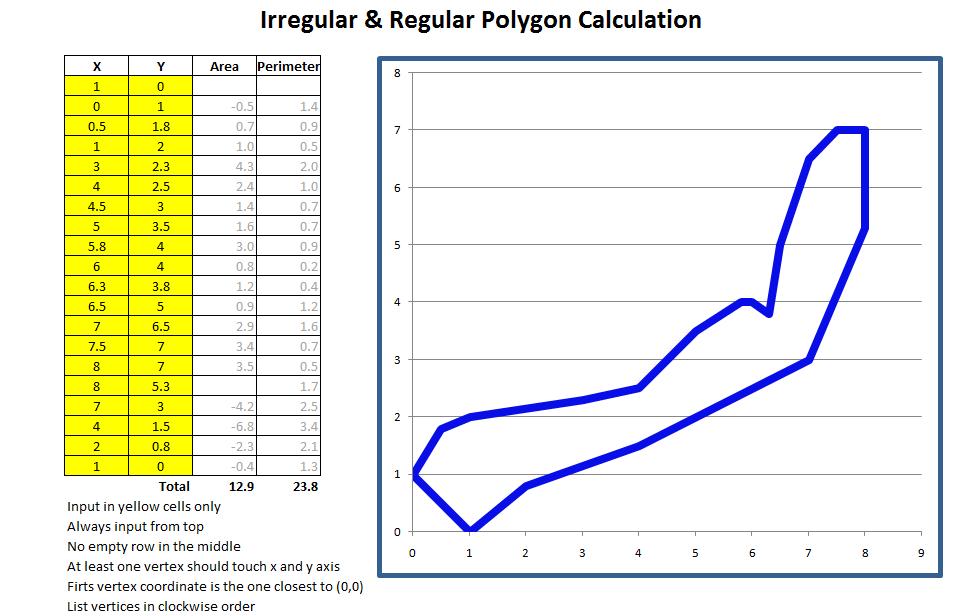 Irregular and Regular Polygon Perimeter by Excel