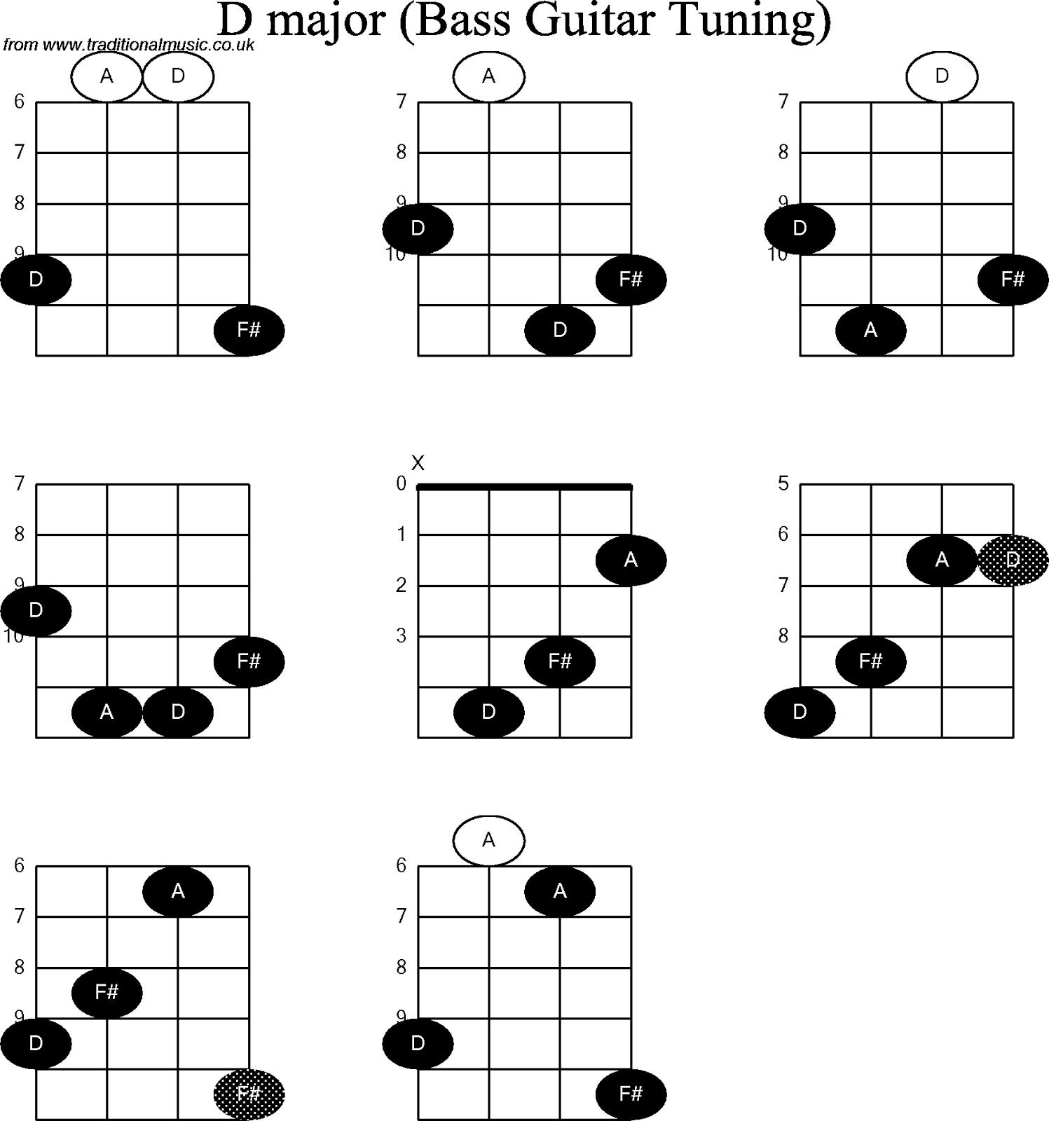 Gambar Kunci Gitar Bass Chords Lengkap
