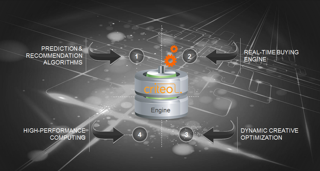 4 key components of Criteo technology