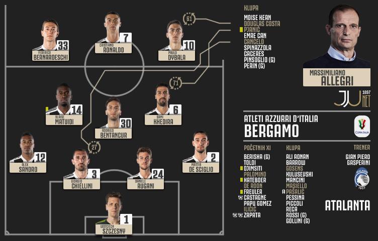 Coppa Italia 2018/19 / 1/4 finala / Atalanta - Juventus 3:0 (2:0)