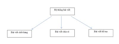 Mô hình hệ thống bài viết website