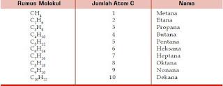 Aturan Penamaan atau Tata Nama dan Rumus Struktur Molekul Senyawa Turunan Alkana seperti Metana, Etana, Propana, Butana, Pentana, Heksana, Heptana, Oktana, Nonana, Dekana