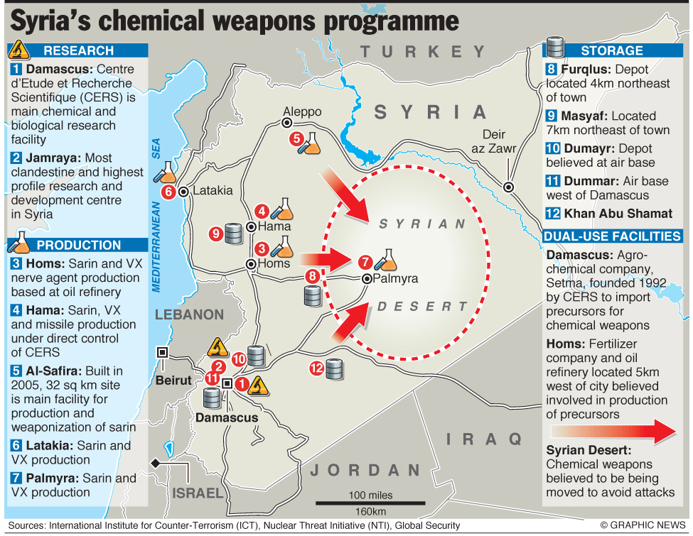 end syrias chemical weapons programme - 975×755