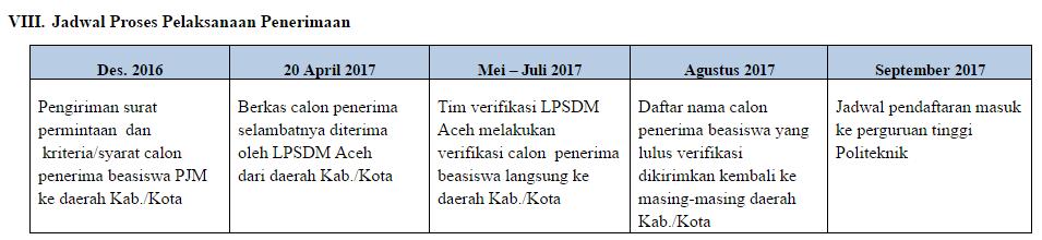 JADWAL BEASISWA PROGRAM JALUR MISKIN (PJM) LPSDM ACEH ANGKATAN KE-4 TAHUN 2017