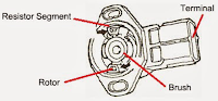 2. TPS (Throttle Position Sensor)