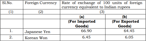 Customs Exchange Rate Notification wef 4th January 2019