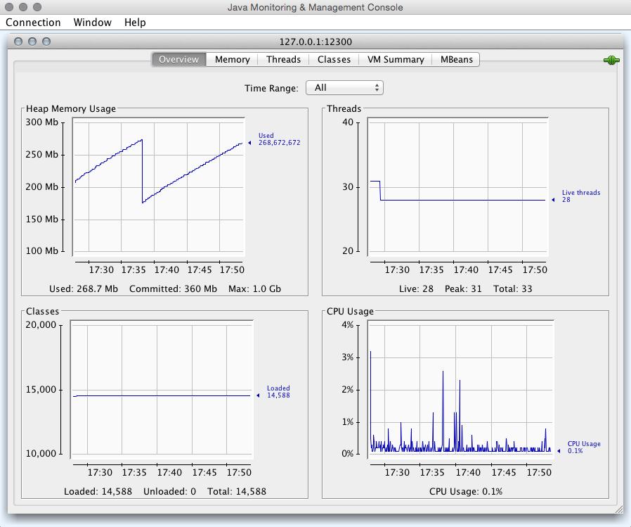 living in java: Tomcat JMX Monitoring