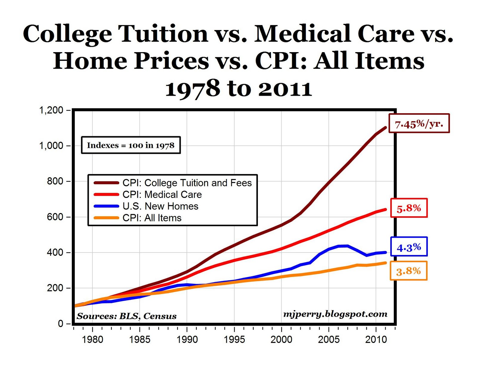 College tuition in the United States