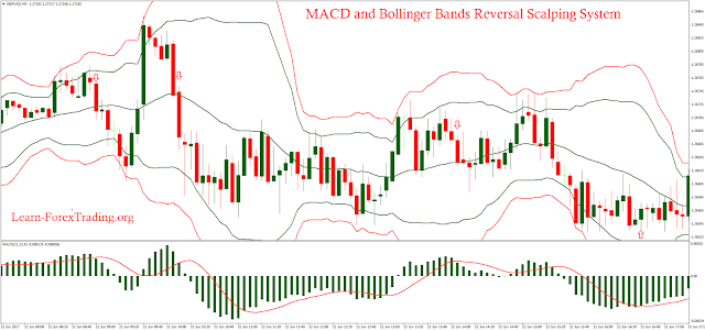 MACD and Bollinger Bands Reversal Scalping System